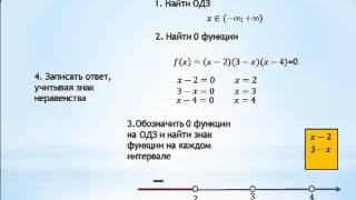 метод интервалов Урок1