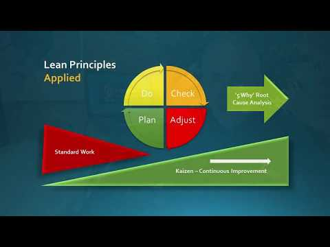 ergo2go-podcast-#004-lean-deming-cycle-assessment-phase