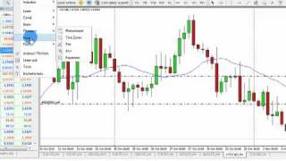 Price Action Forex 4h & Daily chart