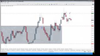 The Secret to Finding Forex Reversals - Naked