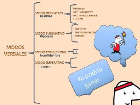 Resultado de imagen de imágenes libres de autor del paradigma verbal español