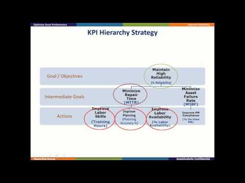 Determining Right KPIs For Improving Asset Reliability 2015 12 01  21 25