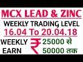 Mcx Base Metal Trading Strategy || MCX LEAD और ZINC में 70000 कमाओ EVERY WEEK