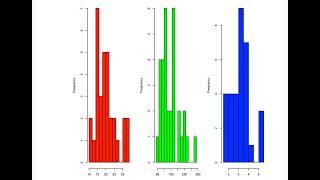 Wie erstelle Histogramm-plots in R