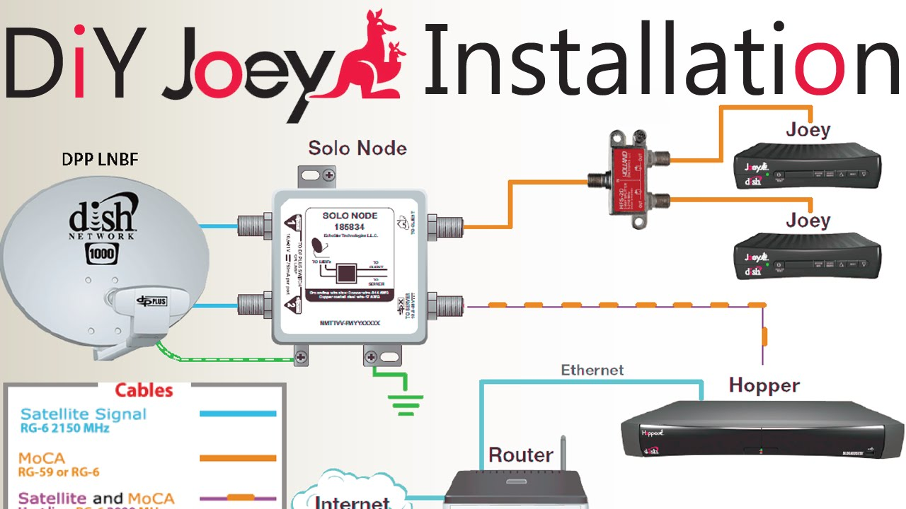DIY How To Install A Second Dish Network Joey To An