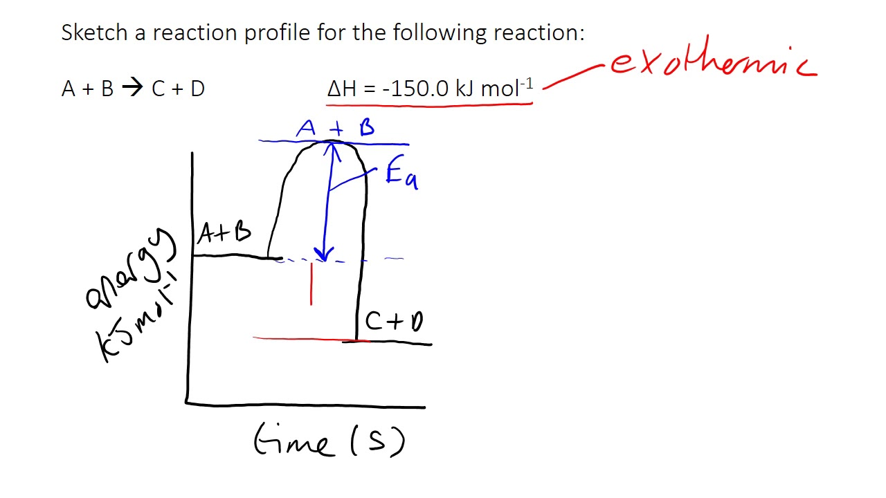Reaction Profile Diagrams - YouTube