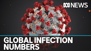 Coronavirus infections globally have accelerated to a new daily record | ABC News