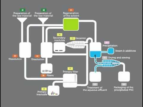 Pvc Can Be Recycled Vinyloop Process Scheme No Sound