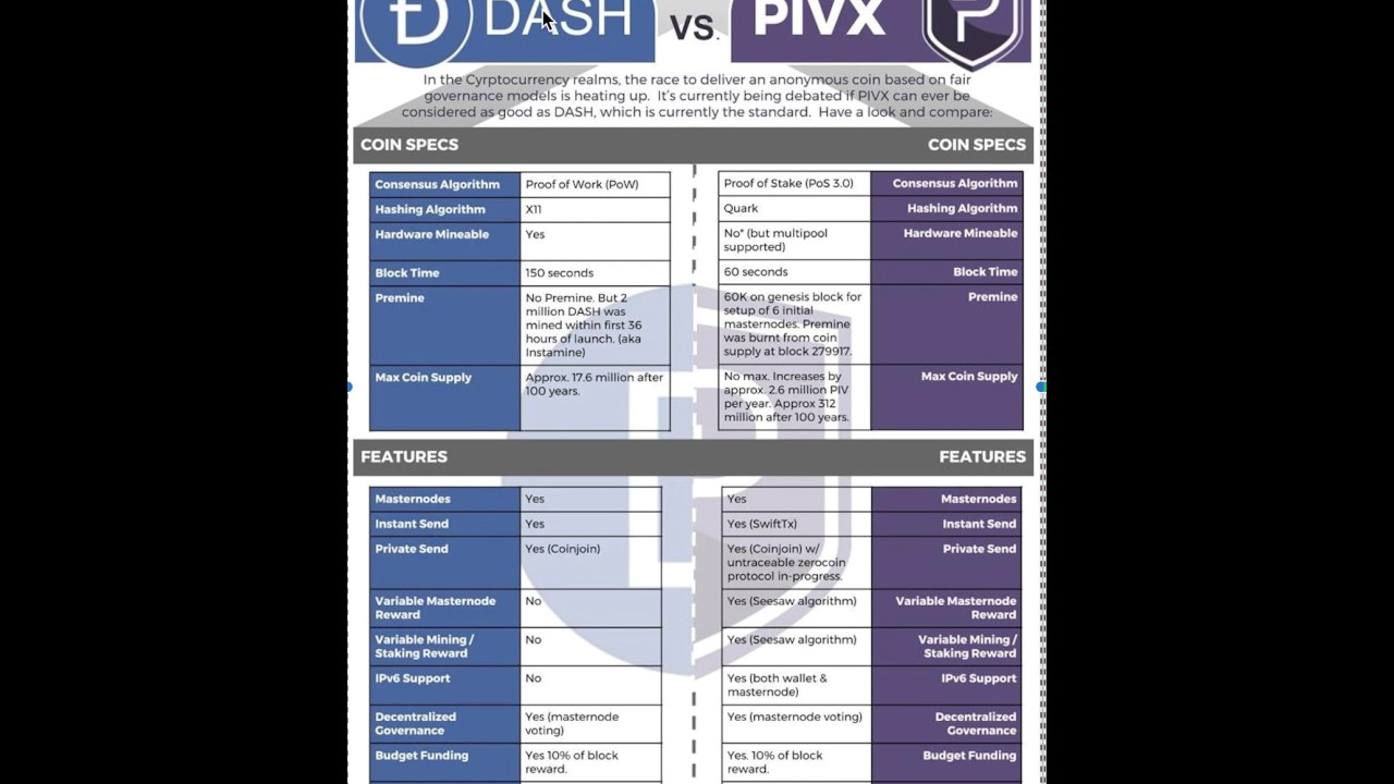 pivx cryptocurrency price