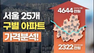 서울 25개 구별 아파트 가격 분석