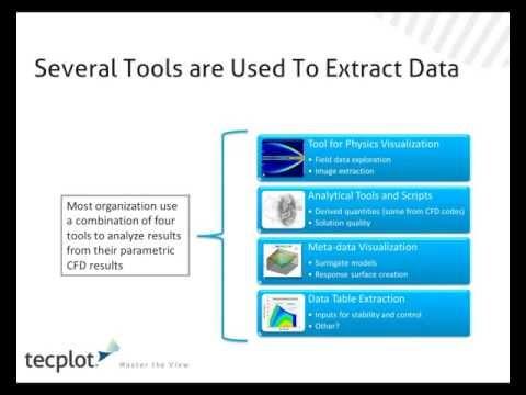 Analysis of Exploratory CFD Data Using Tecplot Chorus