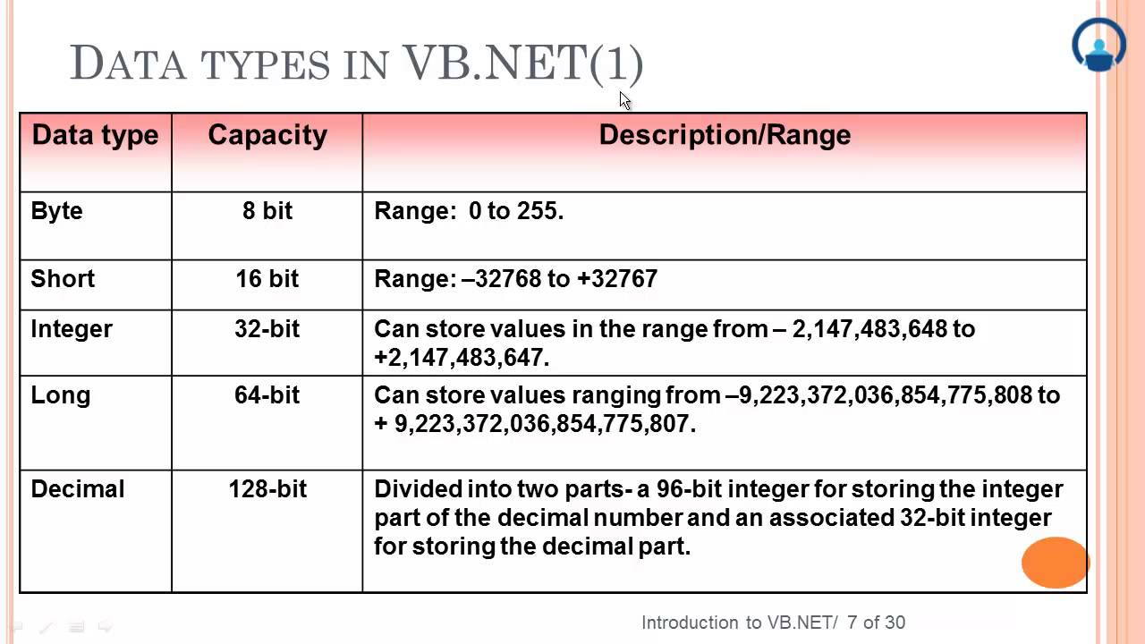 Vb Programming Constructs, Functions And Procedures