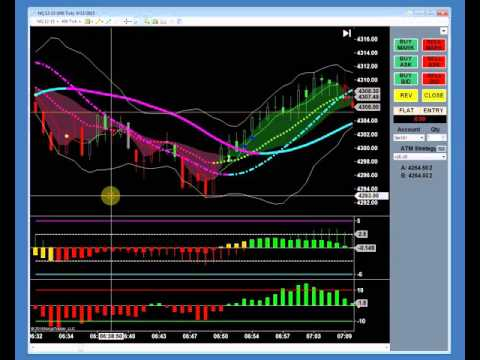 Boomerang Day Trader System components and Trade Method Rules explained