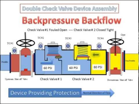 Double Check Valve Backflow Prevention Assembly - How It Works