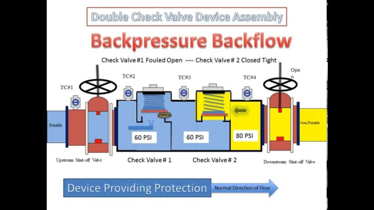 double check valve backflow prevention assembly how it works youtube. Black Bedroom Furniture Sets. Home Design Ideas