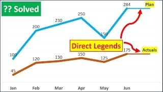 Excel Tricks : How To Add Direct Legends To the Chart Itself || Excel Tips || dptutorials