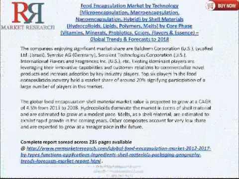 Food Encapsulation Market 2018