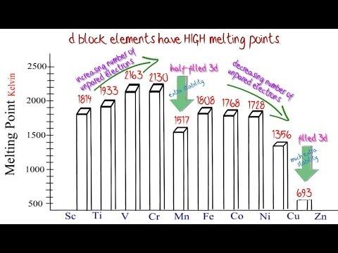 D block elements 1 electronic configuration trend in mp youtube d block elements 1 electronic configuration trend in mp urtaz Image collections