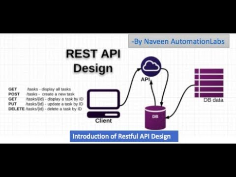 Introduction of Restful API Design -...