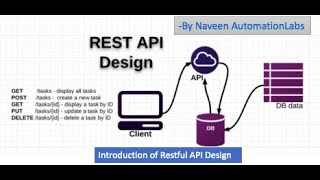 Introduction of Restful API Design - WebServices Automation - Part-2