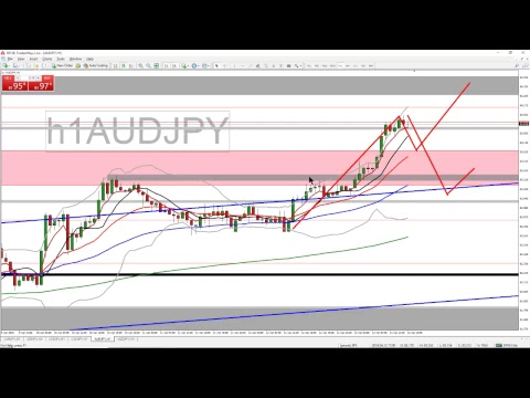 Forex Trading Strategy Webinar Video For Today: (LIVE Friday, April 13, 2018)