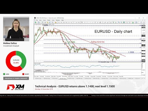 Technical Analysis: 10/12/18 - EURUSD returns above 1.1400; next level 1.1500