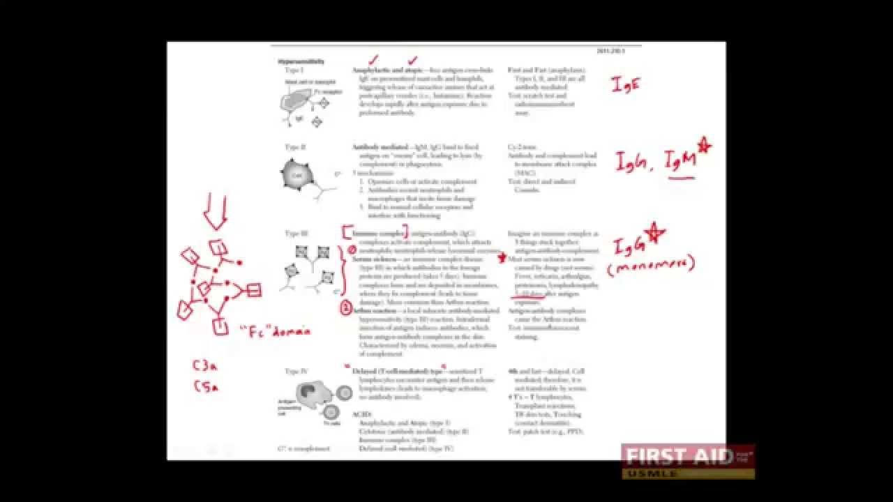First Aid for the USMLE Step 1, IMMUNOLOGY + 14 = The hypersensitivity  reactions