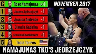UFC Strawweight Rankings - A Complete History