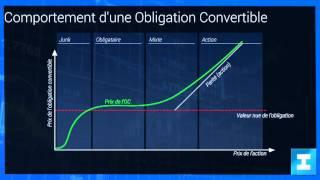 Les obligations convertibles