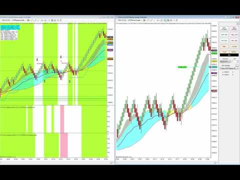 Dax Scalper in action-Harmony Trading System