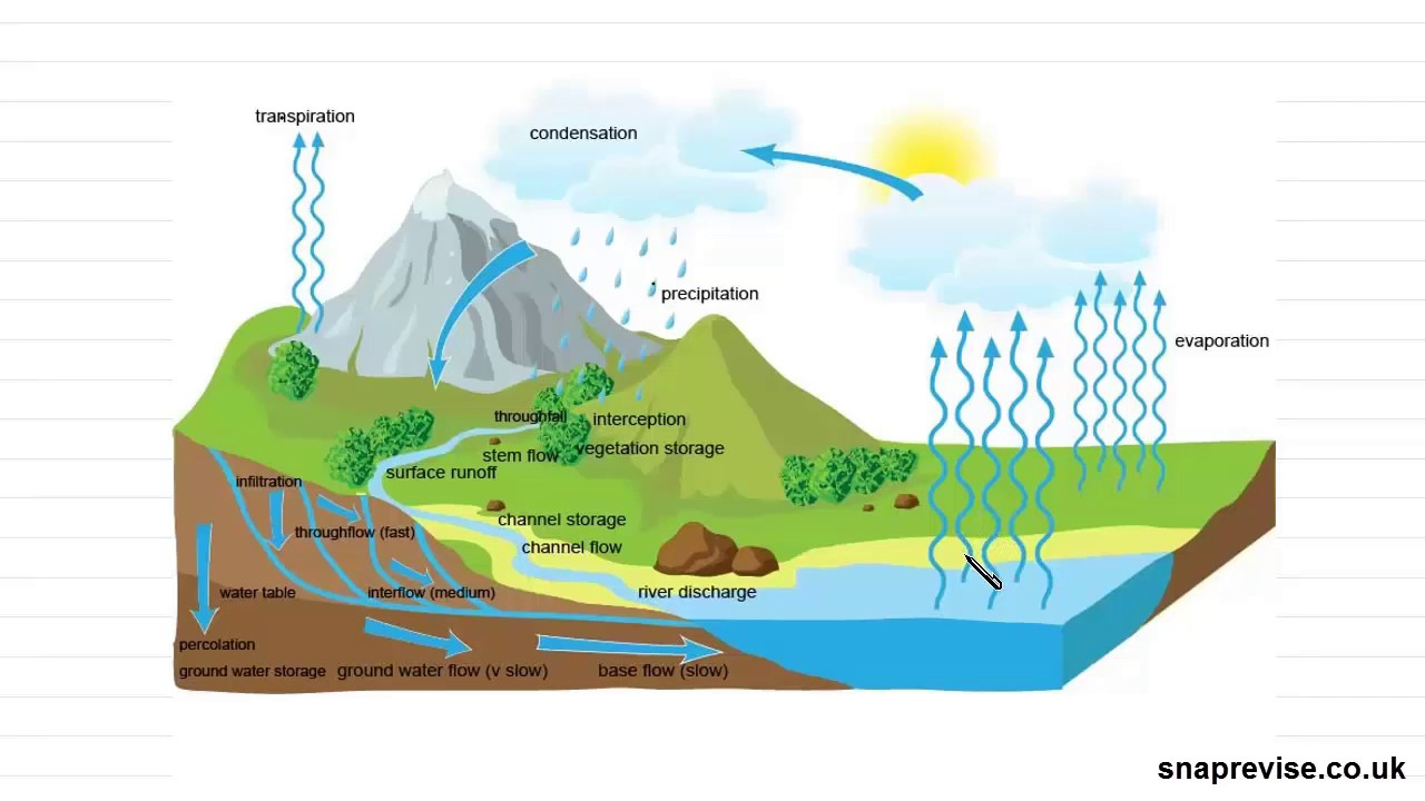 hight resolution of the water cycle part 2 a level geography aqa ocr edexcel