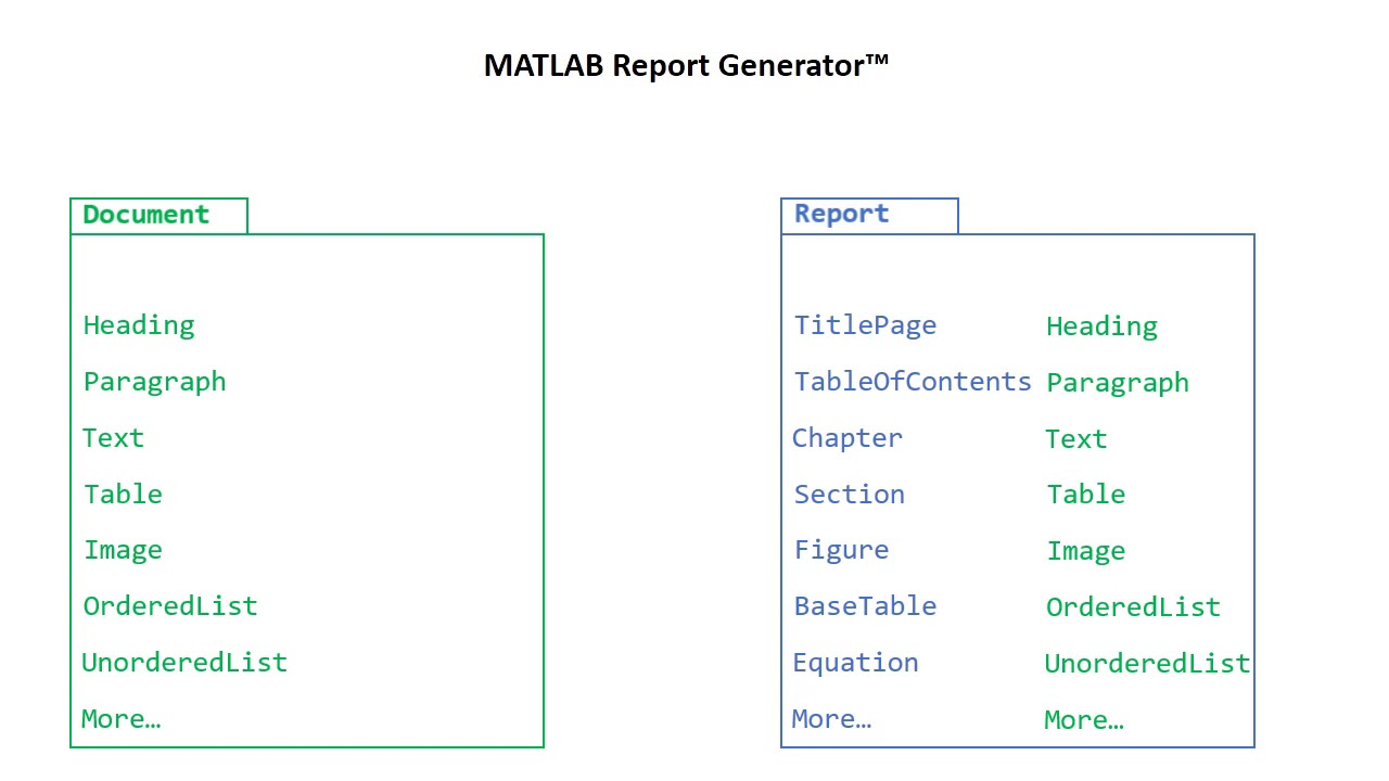 Getting Started with the Report API