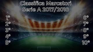 COME SARA' LA CLASSIFICA MARCATORI DELLA SERIE A 2017/2018?!?!