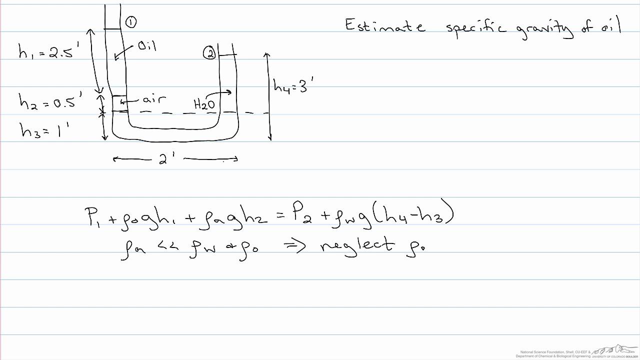 Estimate Specific Gravity of Oil in a Manometer