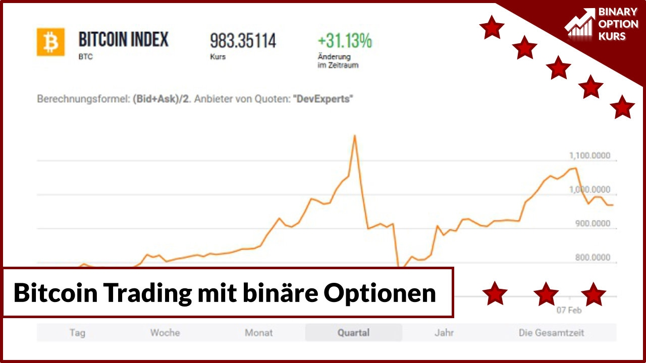 Trade binary options with simple price action strategies