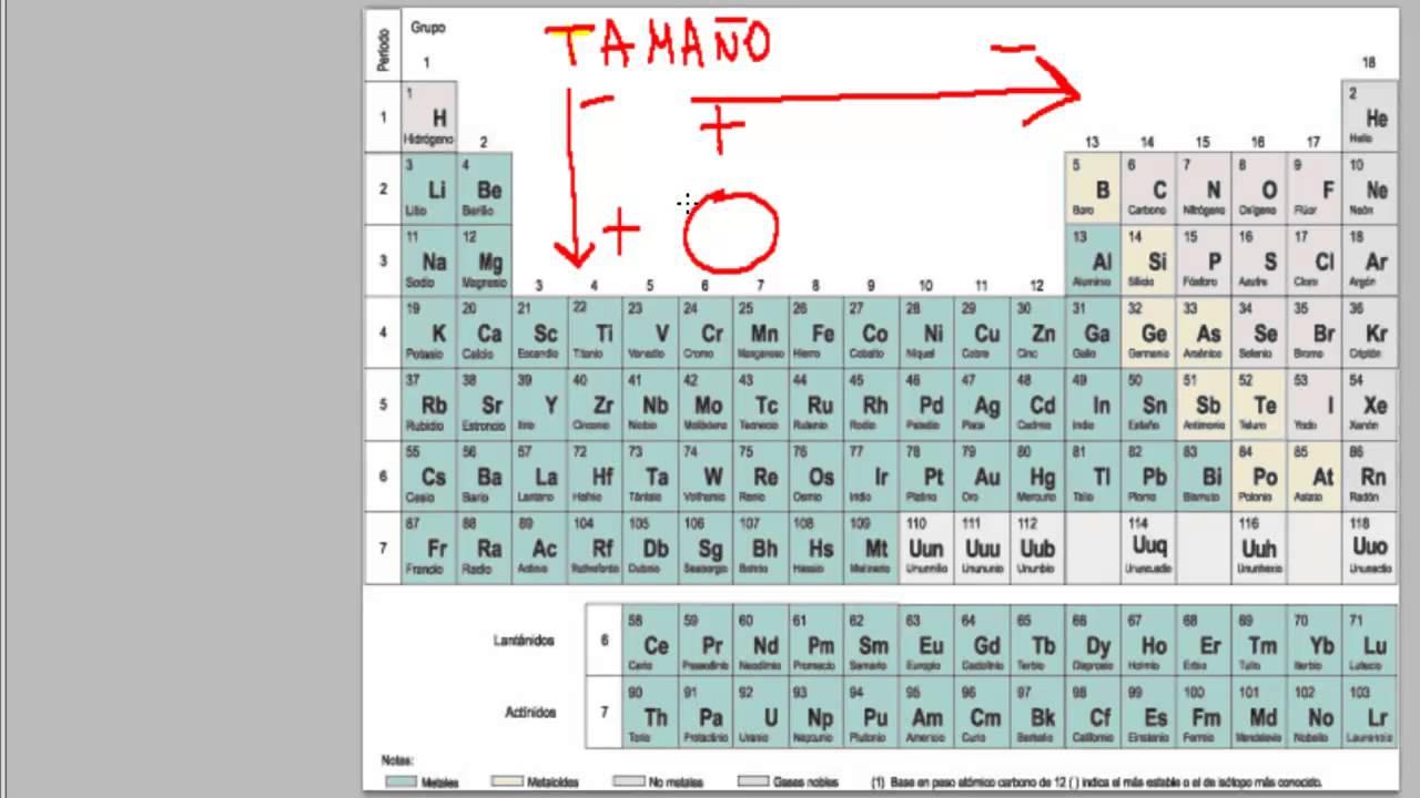 academia estepona usero propiedades peridicas tamao del tomo ud04 qumica 1 bach youtube - Tabla Periodica Tamano De Los Elementos