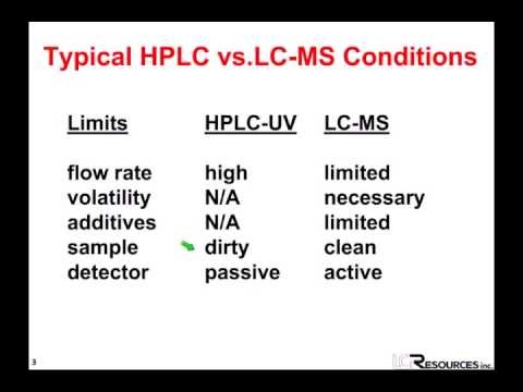 LC for LC-MS: Considerations When Designing an HPLC Method for Use With LC-MS