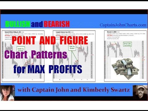 Potent Profits with Point and Figure Chart Patterns! w/ Captain John & Kimberly Swartz // P&F Charts
