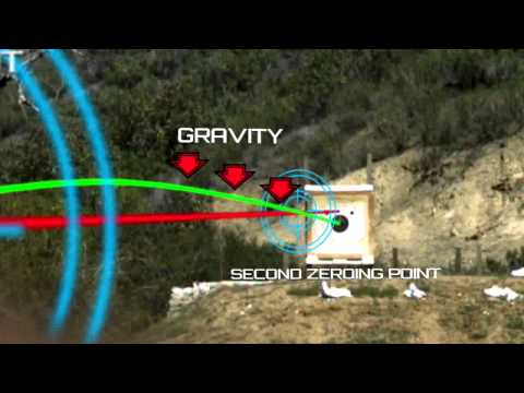 Firearm Science: Bullet Trajectory