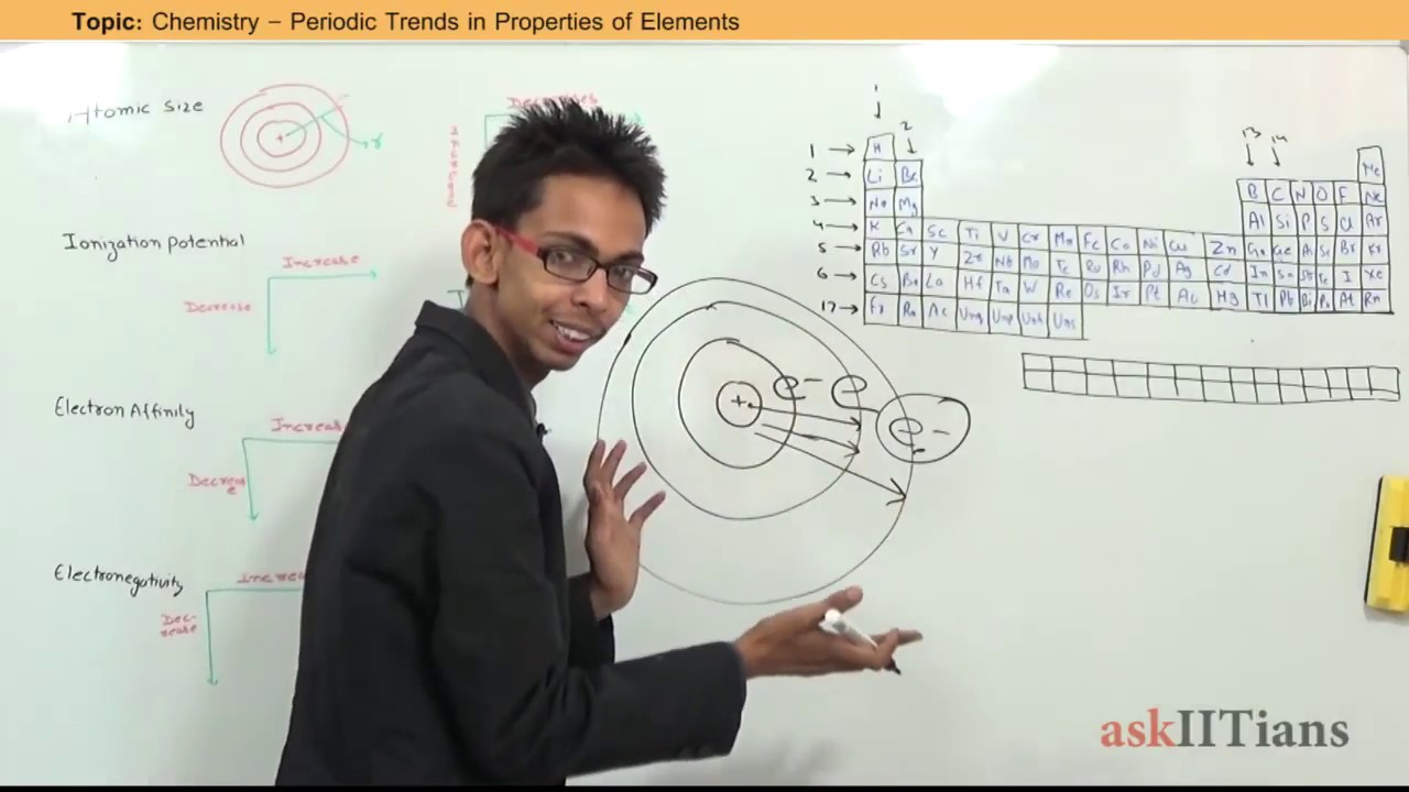 Periodic Trends In Properties Of Elements Chemistry11th Iit Jee