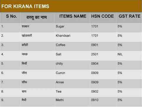 Get the List of HSN Code & GST Tax Rate of General Store and Kirana Items