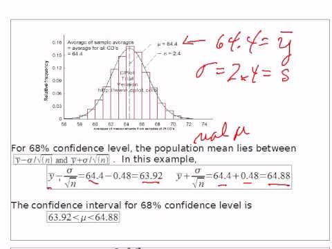 Stat 253 Ch7 Confidence Intervals Normal Distribution