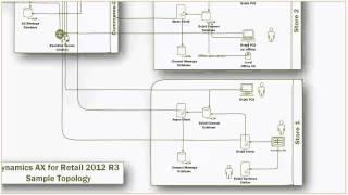AX R3 - Retail - CTP4 Web Cast - Installation