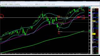 Selling PUTS on AAPL, TBT, SSO and GLD