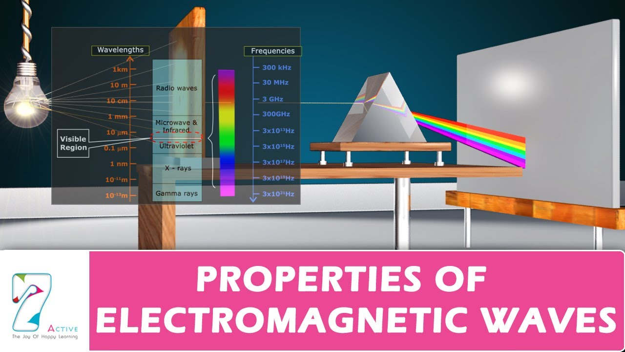 an understanding of an electromagnet Electromagnetism on physics for idiots and is a 4×4 matrix called the electromagnetic tensor they are defined as (6) (7) where is the speed of light.