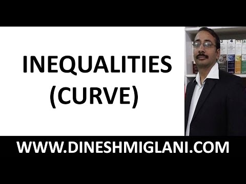 Best Tricks on Wavy Curve Method for Solving Inequalities by Dinesh Miglani