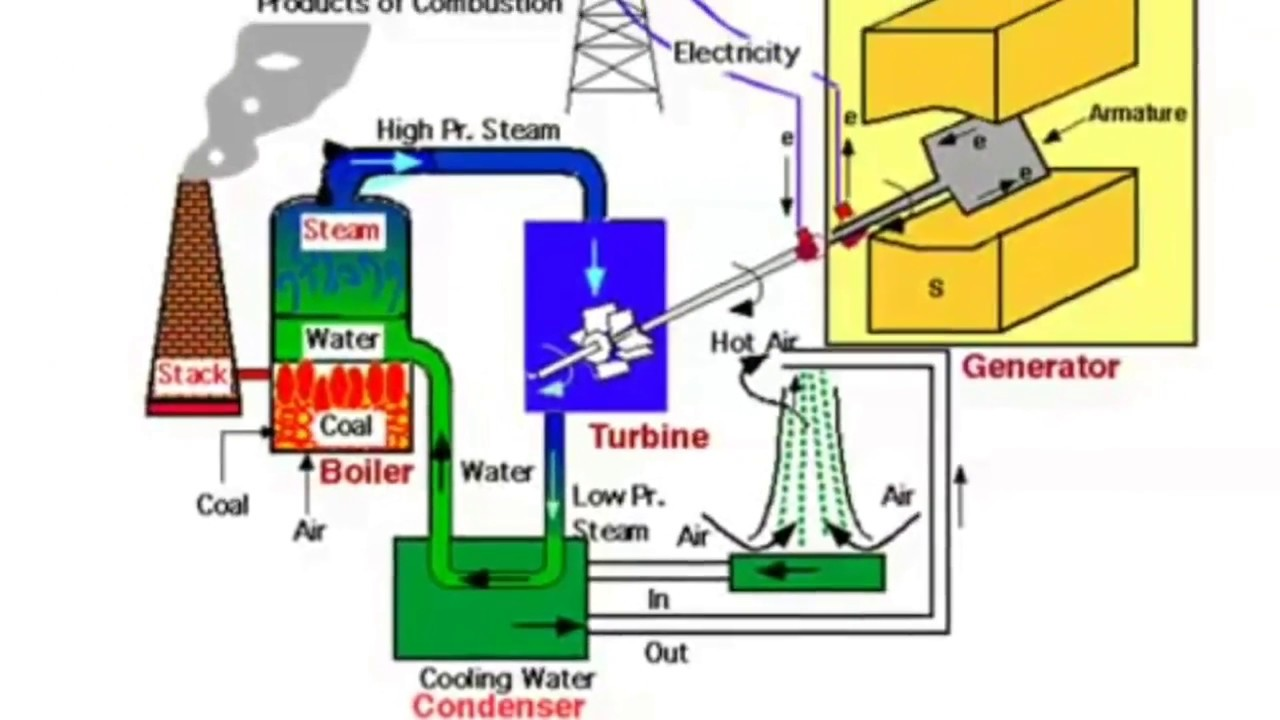 thermal power plant explanation in hindi [ 1280 x 720 Pixel ]
