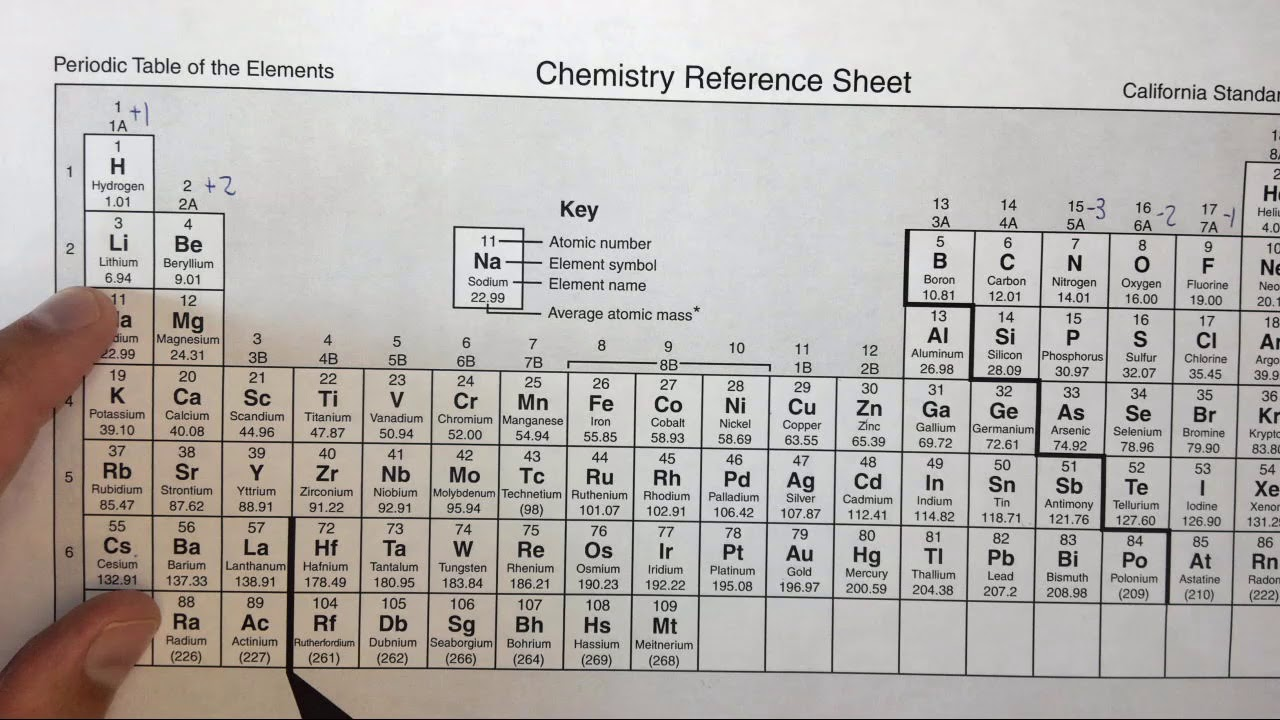 43f predicting and naming ionic compounds formed by two elements 43f predicting and naming ionic compounds formed by two elements biocorpaavc
