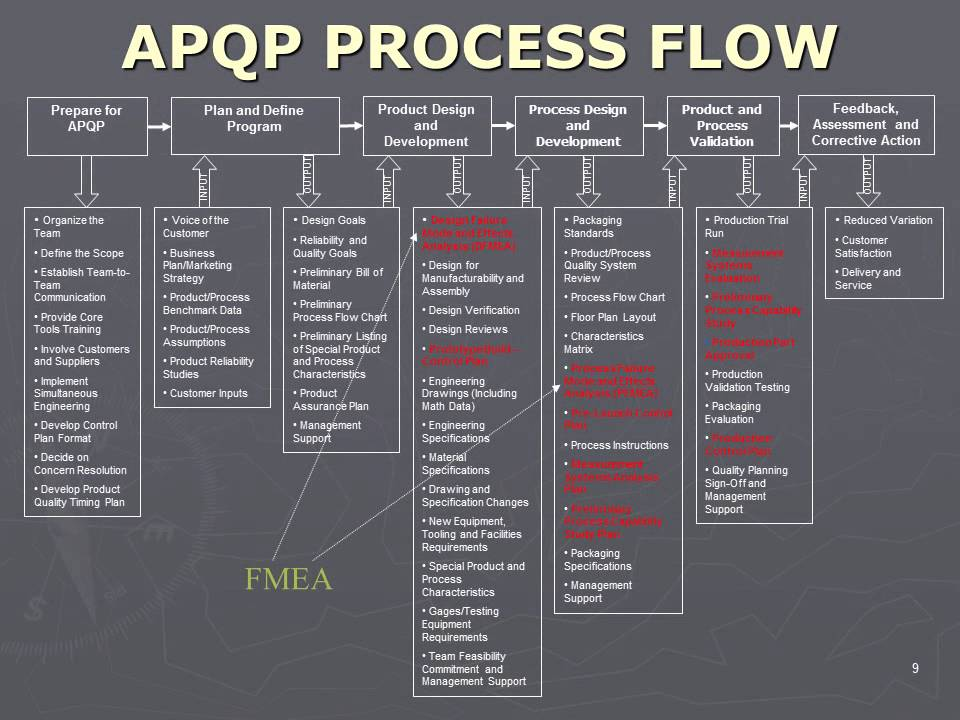 APQP Process Flow - YouTube