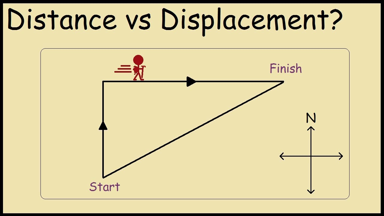 Difference Between Distance And Displacement Example Youtube